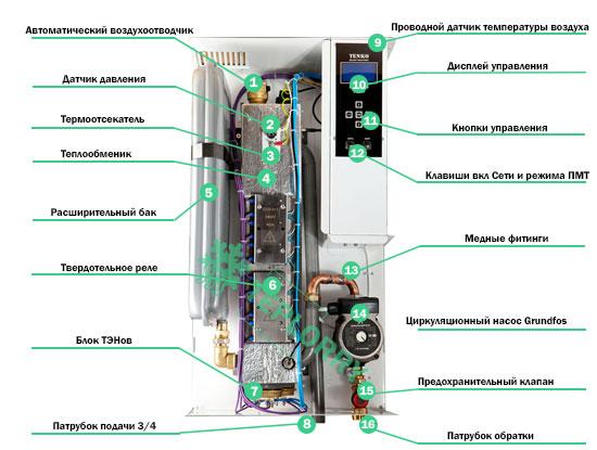 Из чего состоит электрический котел Тенко Премиум Плюс 12 кВт 380В?